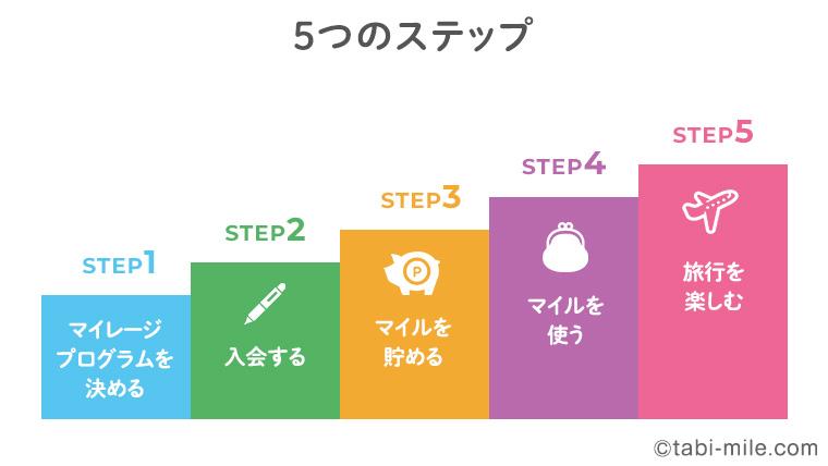 マイルを貯める5ステップ