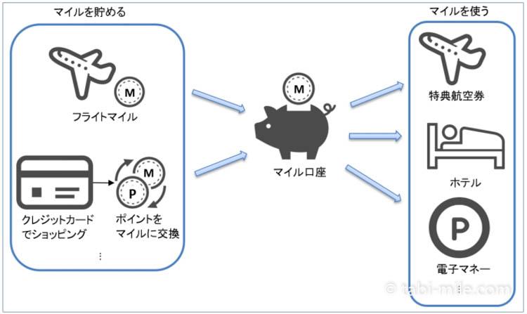 マイル・マイレージの仕組みイメージ図
