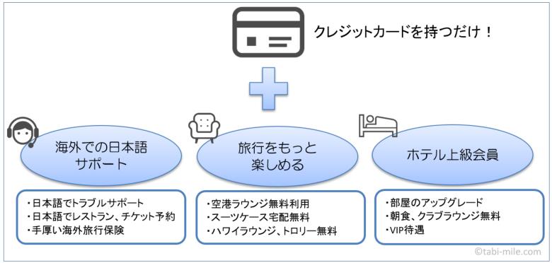 クレジットカードを持つだけで海外旅行で受けられる特典の図