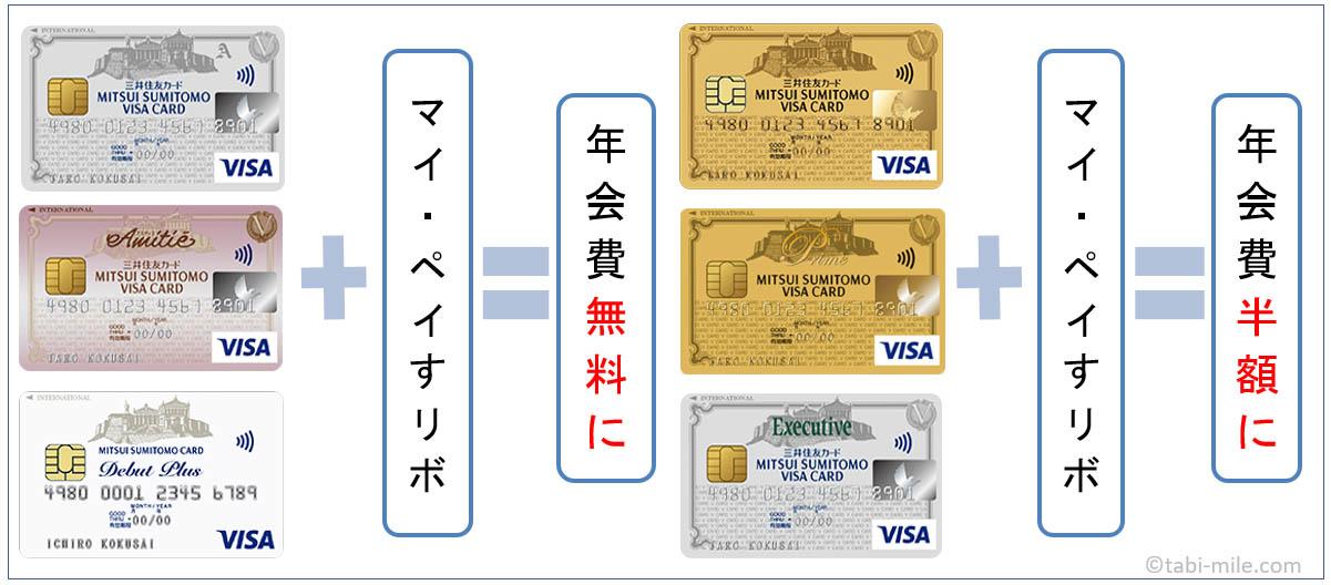 三井住友カード年会費を無料・半額にする方法