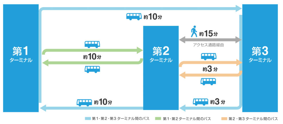 成田空港第3ターミナル連絡バス