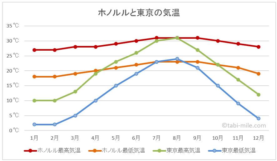 ハワイ・ホノルルと東京の気温