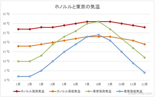 ホノルルと東京の気温の比較の図