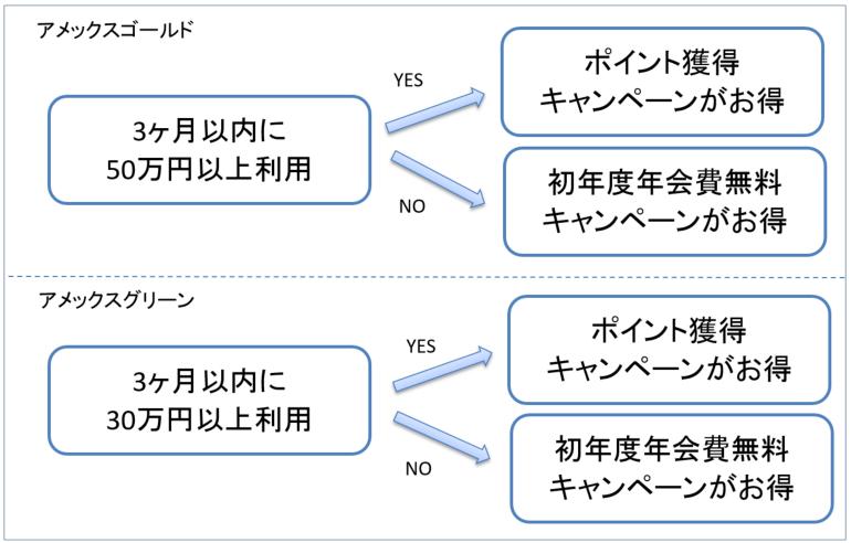 アメックス入会キャンペーン判断チャート