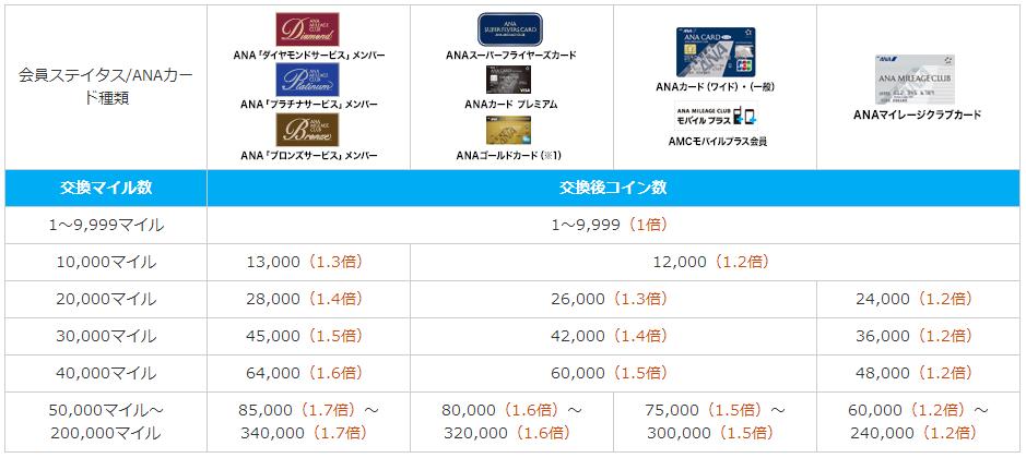 ana-sky-coin-chart