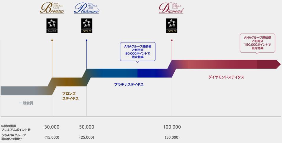 ana-mile-premium-chart