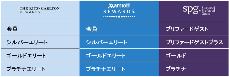 spg-marriott-map