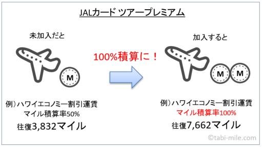 JALカード ツアープレミアム説明の図