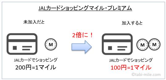 JALカードショッピングマイル・プレミアム説明の図