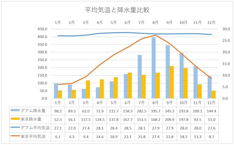グアムと東京の気候比較