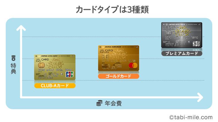 JALカードのカードタイプは3種類