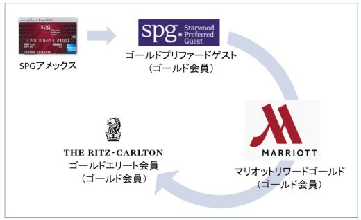 SPGアメックスによるゴールド会員連携図