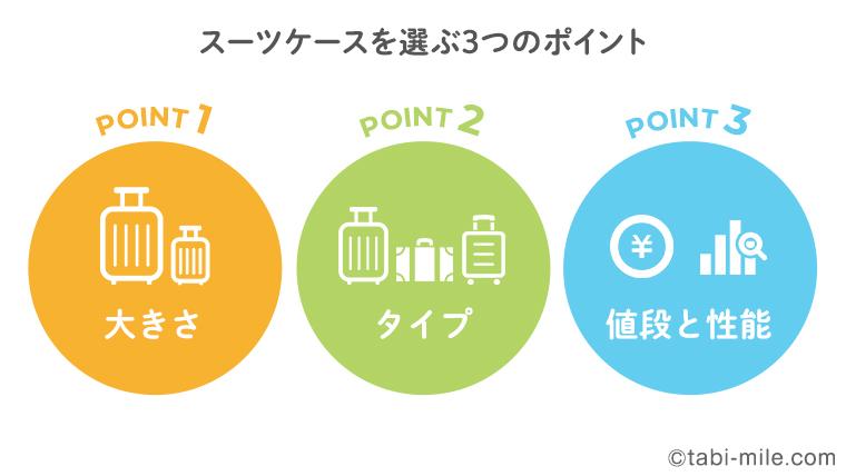 スーツケースを選ぶ3つのポイント_20200812