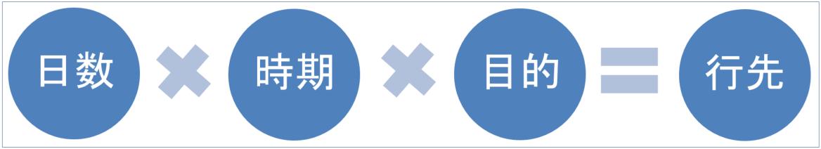 日数×時期×目的=行先の図
