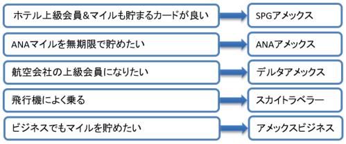 アメックス提携カード選び方の図
