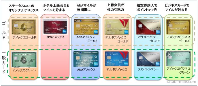 アメックスカードの選び方マトリクス ©旅マイル