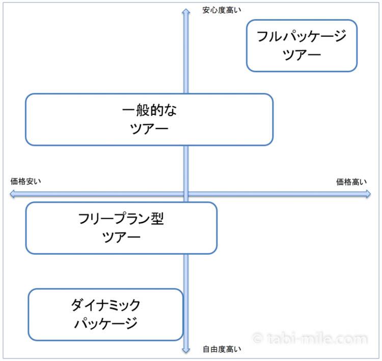 ツアー旅行の種類ごとの分布図
