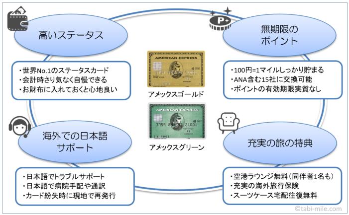 アメックスゴールド・アメックスグリーンのメリットを一言で表したイメージ図
