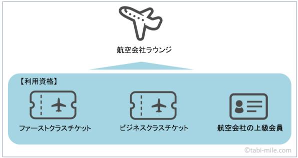 航空会社ラウンジ利用資格