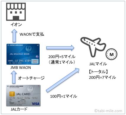 JALカードオートチャージの図