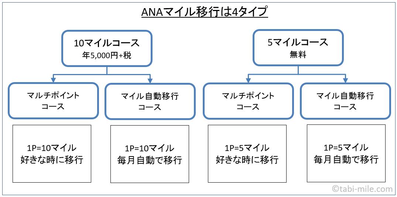 ソラチカカードからANAマイルへ移行する方法の分類図