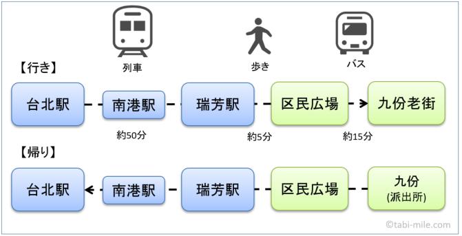 台北駅から九份への行き方の図