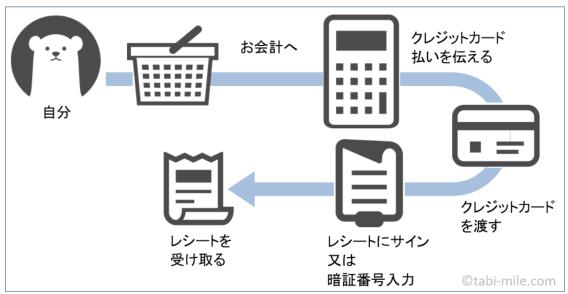 クレジットカードの使い方の図