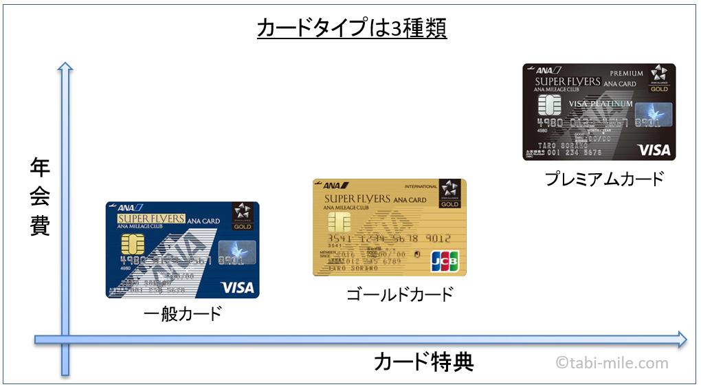 SFCカード種類分類図