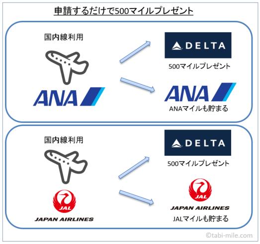 デルタ航空ニッポン500マイル図解