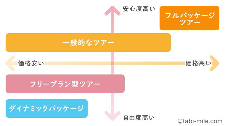 ツアー分布図