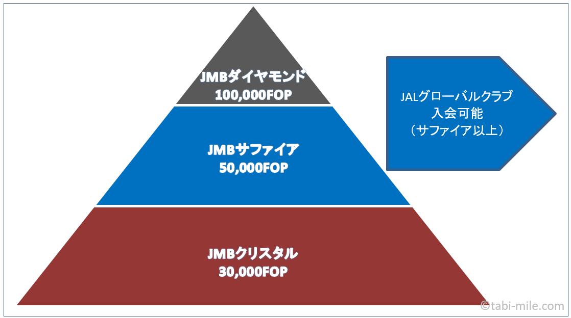 JALフライオンクラブ組織図