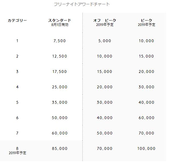 SPGフリーナイトアワードチャート