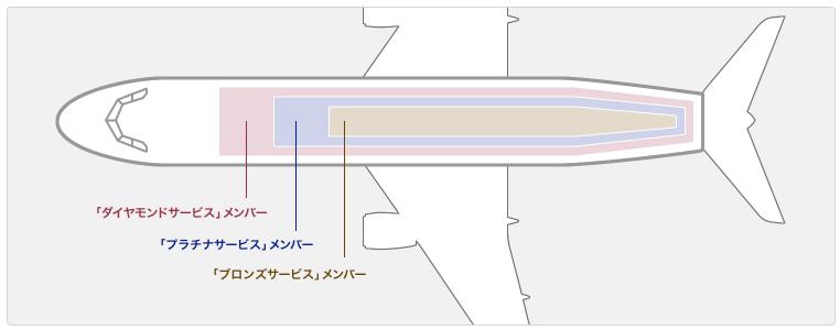 ANAステイタスによる前方座席優先指定