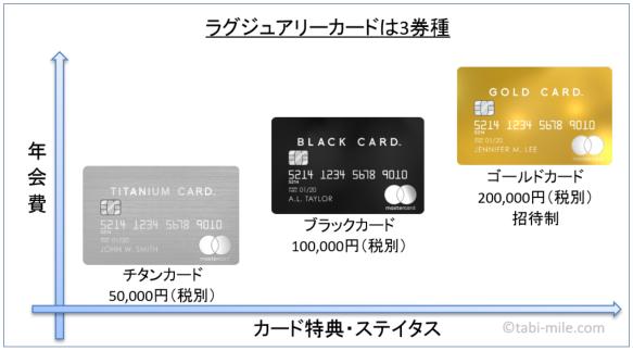 ラグジュアリーカード チタン・ブラック・ゴールド 比較の図