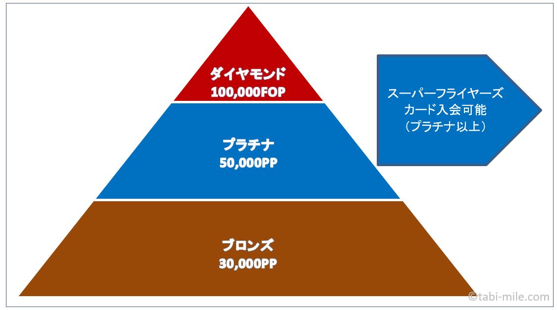 ANAステイタスピラミッド