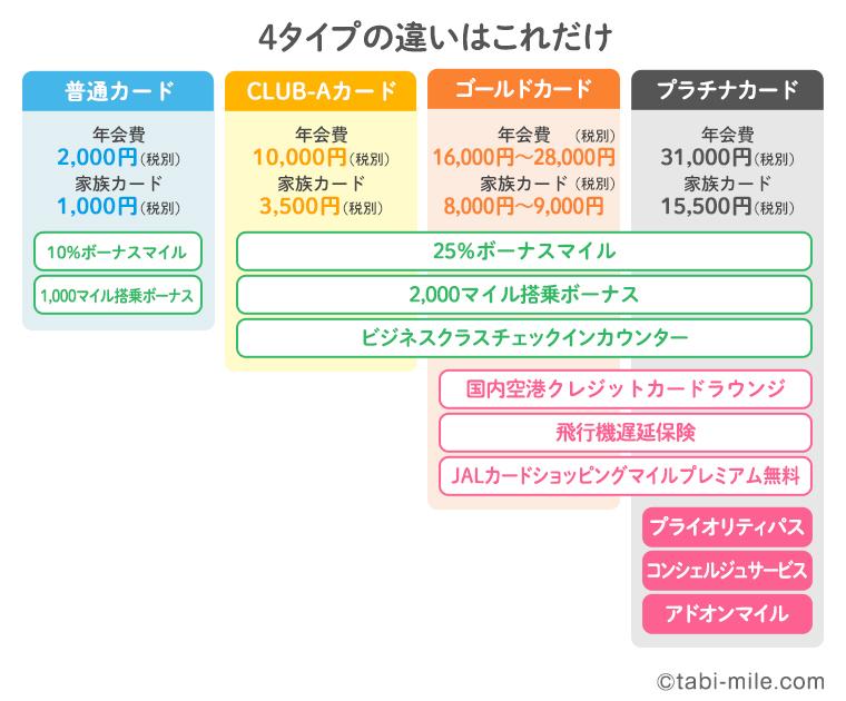 JALカードの4タイプの違い