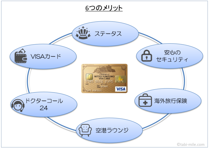 三井住友VISAゴールドカード6つのメリット