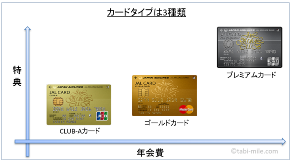 JALグローバルクラブカード(JGCカード)分布図