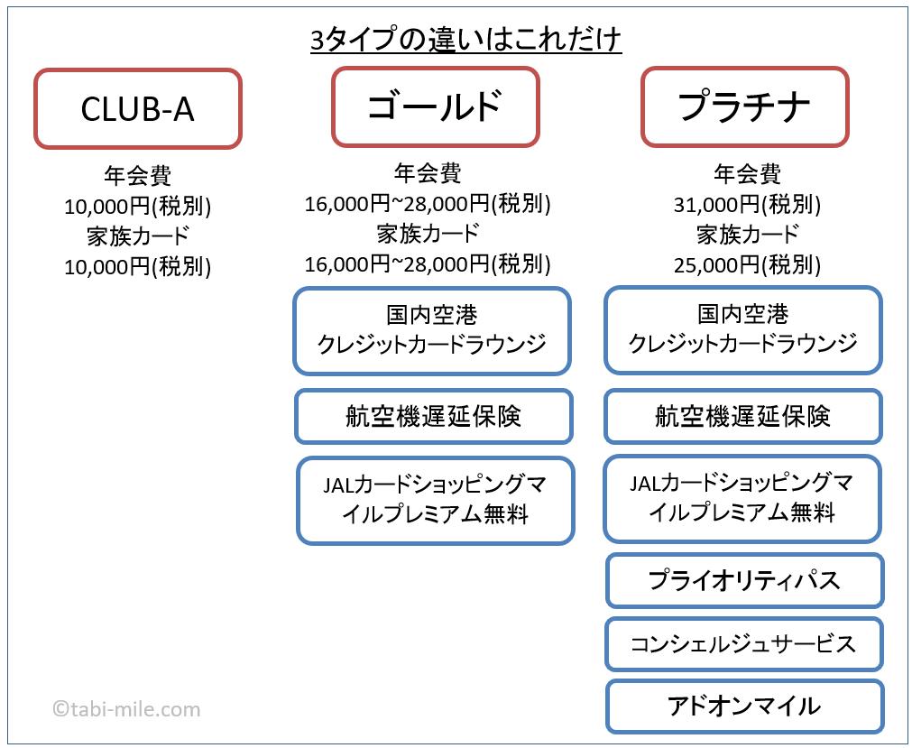 JALグローバルクラブカード CLUB-A CLUB-Aゴールド プラチナ 比較の図