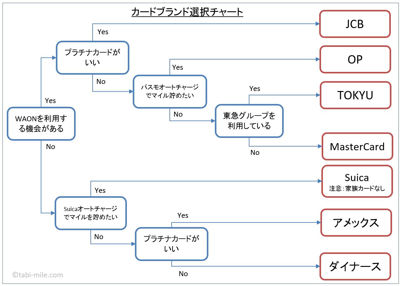 JALカードブランド選択チャート