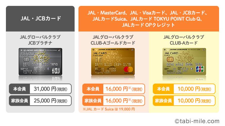 JALJGCカードの種類(ブランド別)