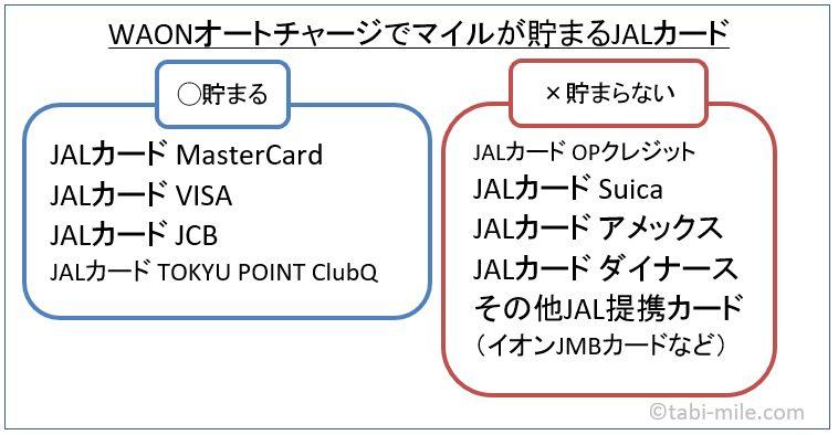 WAONオートチャージでマイルが貯まるJALカード