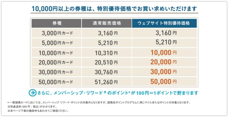 アメックス・SPG百貨店ギフトカードキャンペーン購入価格