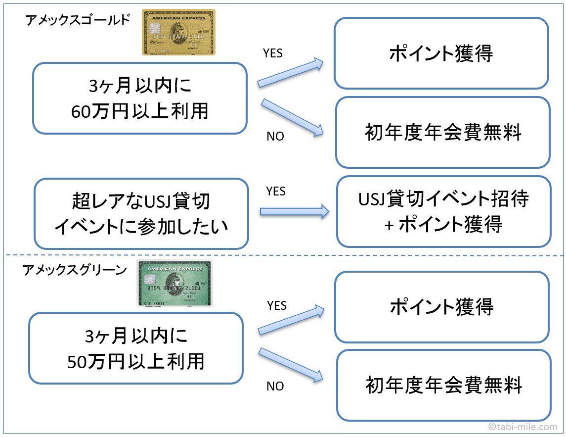 アメリカン・エキスプレス・カード(アメックス)選べる入会キャンペーン
