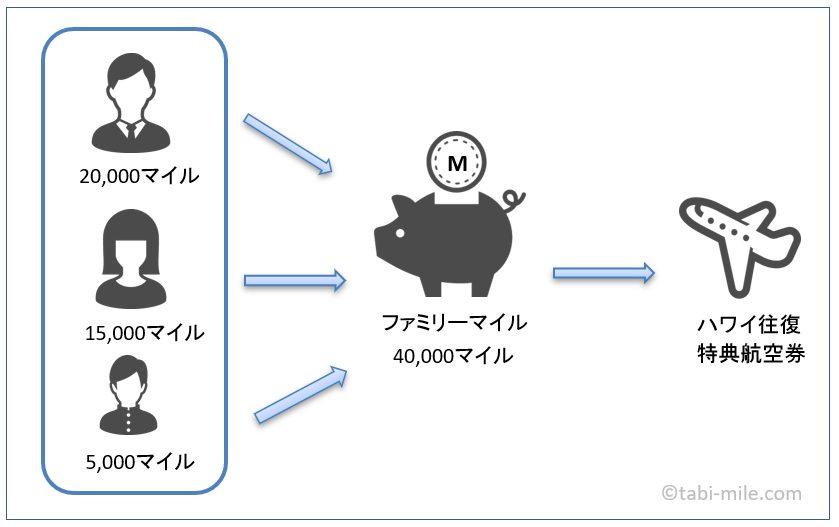 ANAカードファミリー図解(マイル数あり)
