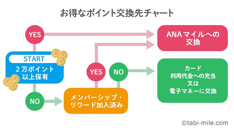 オトクなポイント交換先チャート