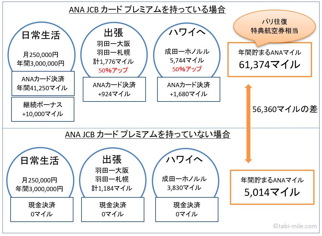 ANA JCB カード プレミアムを持っている場合と持っていない場合の貯まるマイルの差