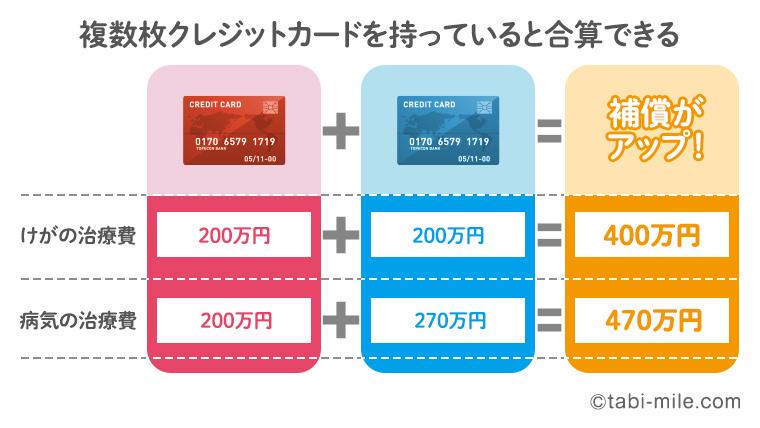 クレジットカードを複数枚持っていると海外旅行保険も合算