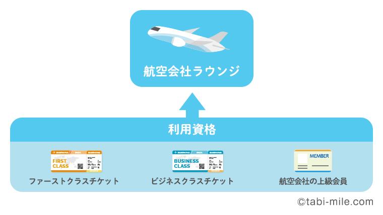 航空会社ラウンジの利用資格