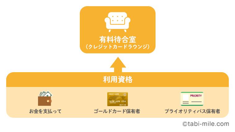 クレジットカードラウンジの利用資格
